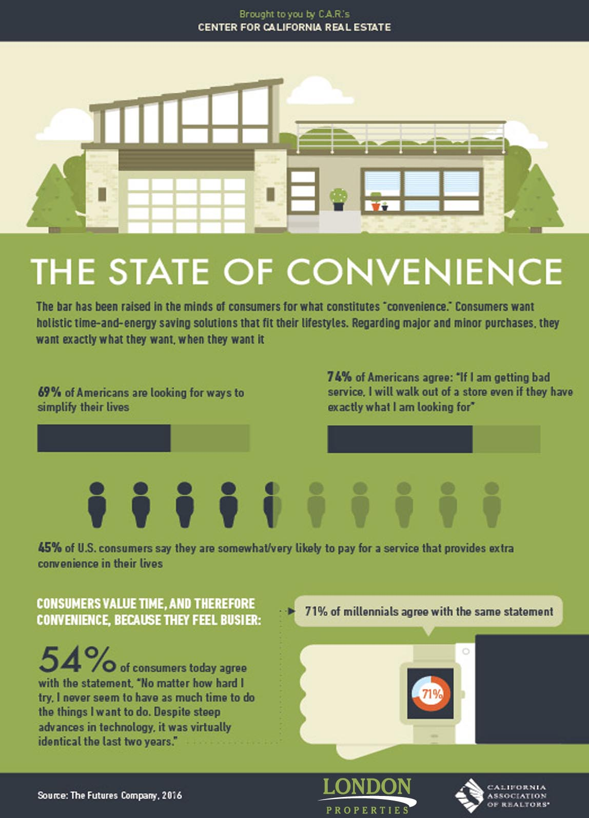 State of Convenience